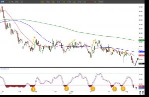 XOM stock chart