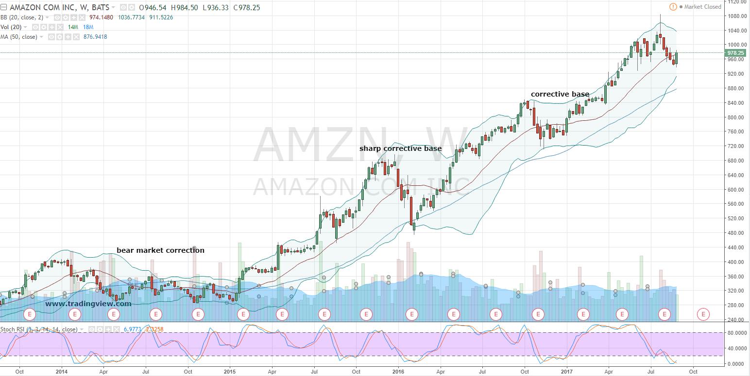 AMZN stock