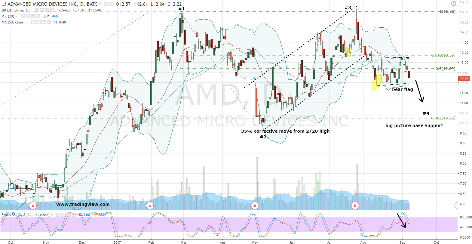 Aviva PLC Has $6.44 Million Position in Advanced Micro Devices, Inc. (AMD)