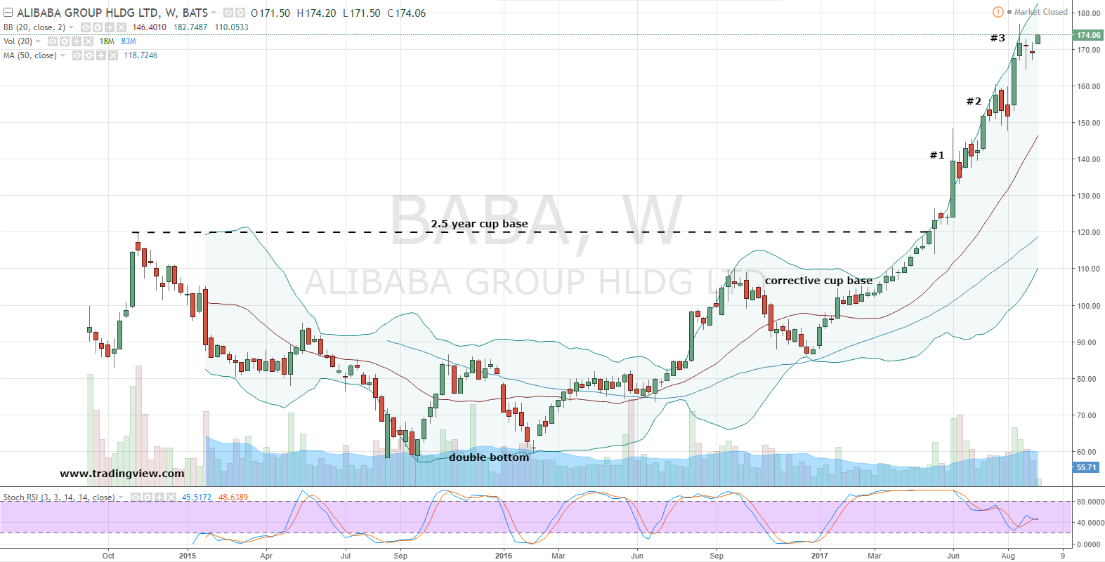 Mirador Capital Partners LP Takes Position in Alibaba Group Holding Limited (BABA)