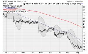 Monday's Tech SelloffCan't Stop the Dow Jones' Record Climb