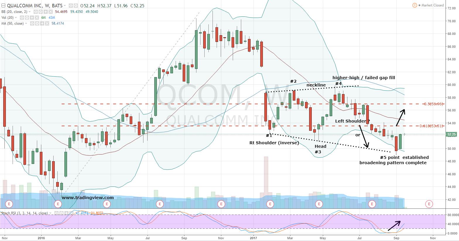 QUALCOMM Incorporated (NASDAQ:QCOM) 52 Week High stands at 71.62