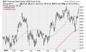 Stocks Cool as Yellen Unleashes 'Quantitative Tightening'