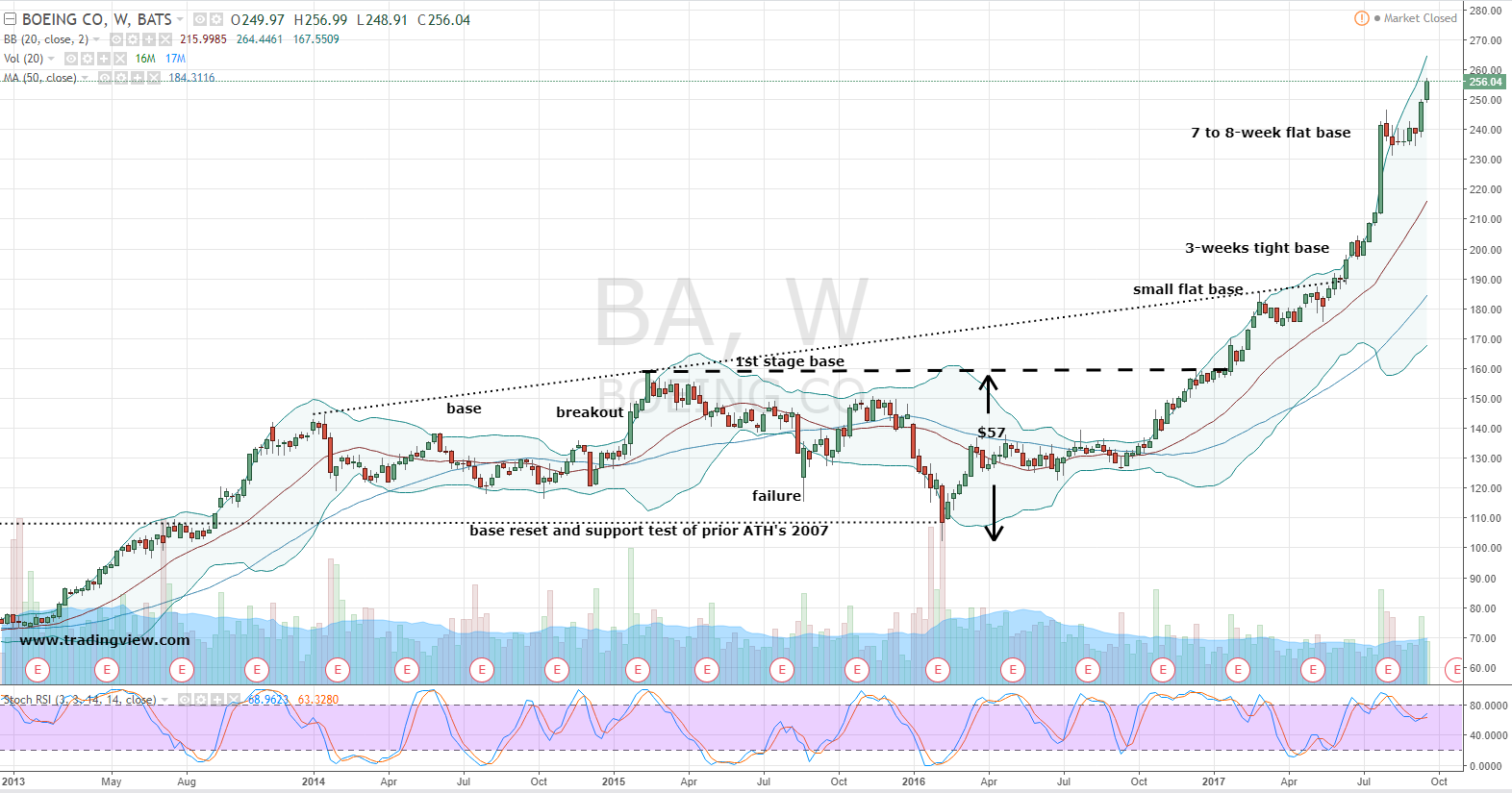 Boeing Corporation (BA) Stock Can Fly You to an Easy 240 ...