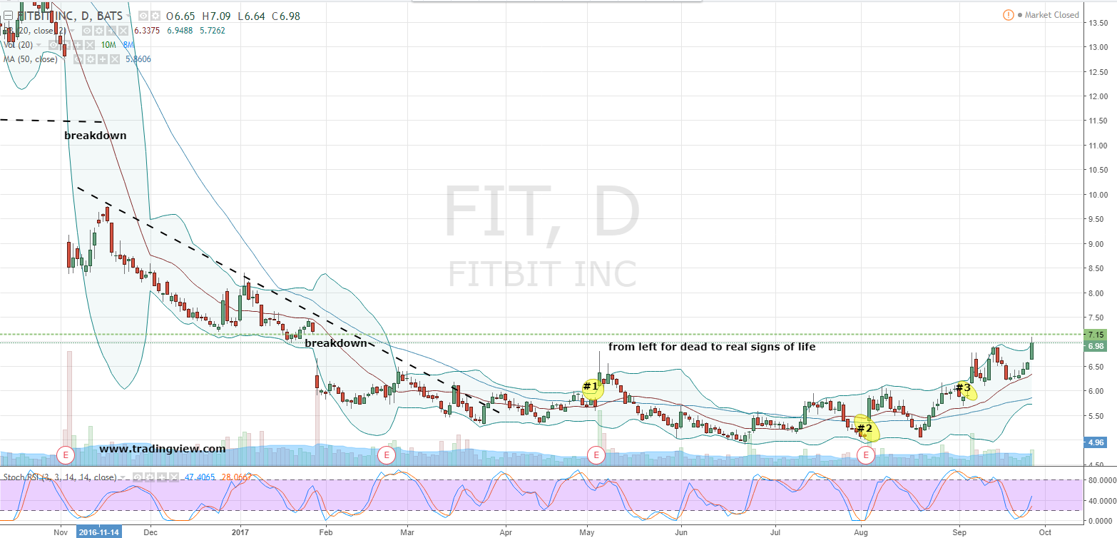 Fit stock fitbit inc fit stock is running strong investorplace nearly left for dead earlier this year fit stock has continued to resuscitate the bull case as of wednesdays close shares had confirmed an uptrend which buycottarizona Gallery