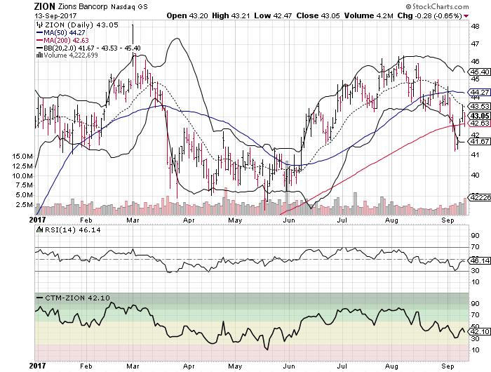 Zions Bancorp (ZION)