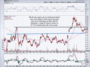 Small-Cap Stocks to Buy: BlackBerry (BBRY)