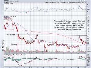 Small-Cap Stocks to Buy: GoPro (GPRO)