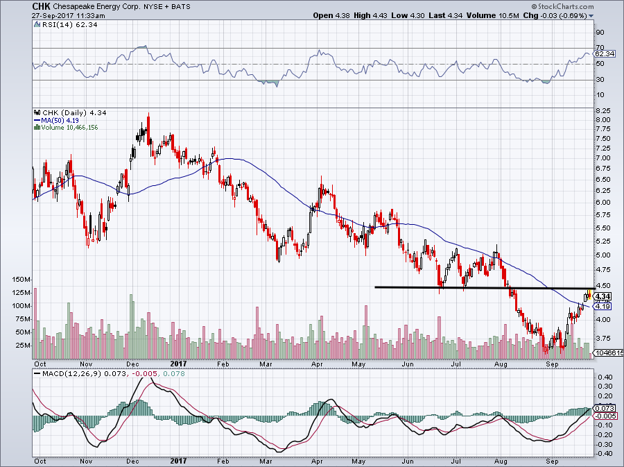 Watch List: Chesapeake Energy Corp (CHK)