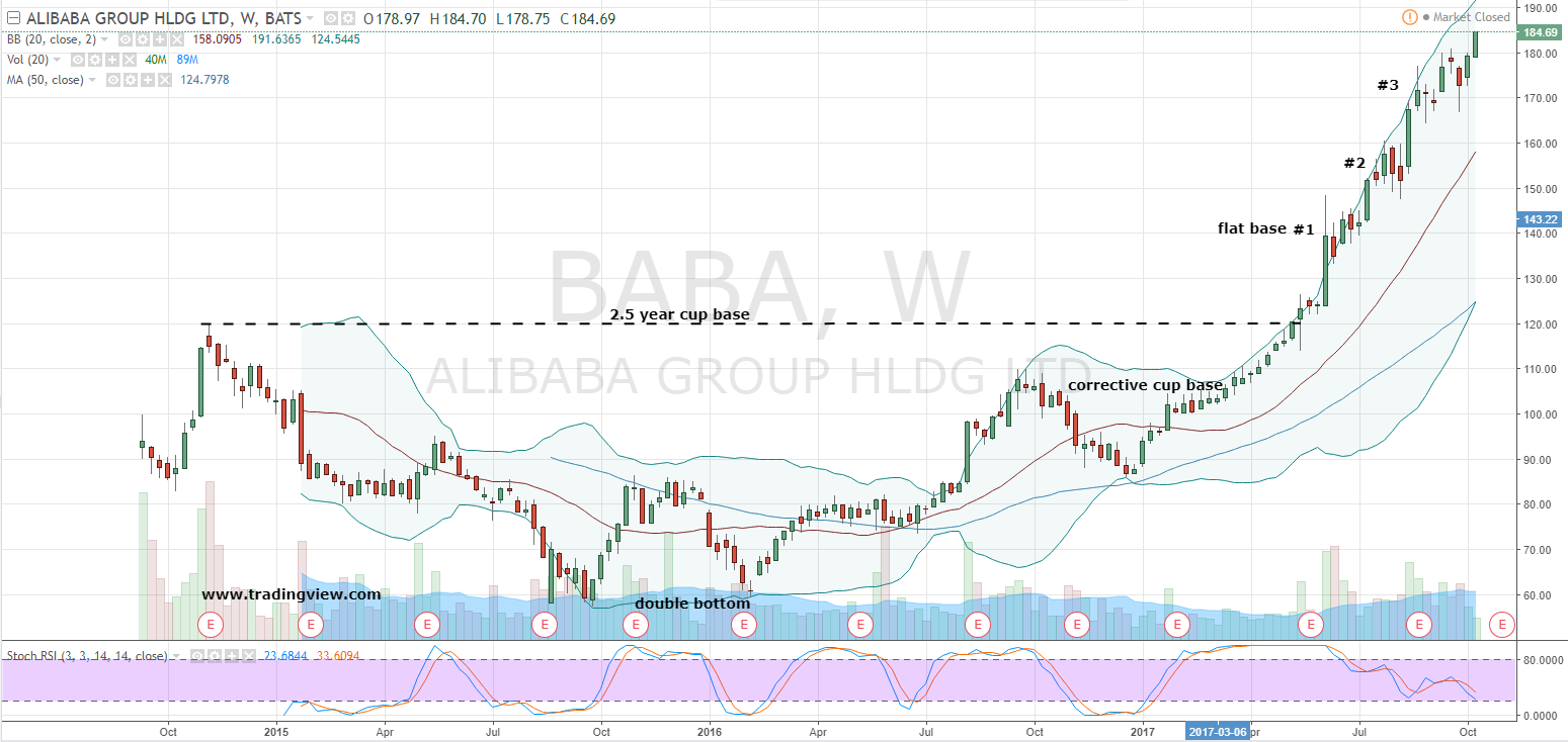 Alibaba Stock Quote Don't Let The Heat In Alibaba Group Holding Ltd Baba Stock Burn