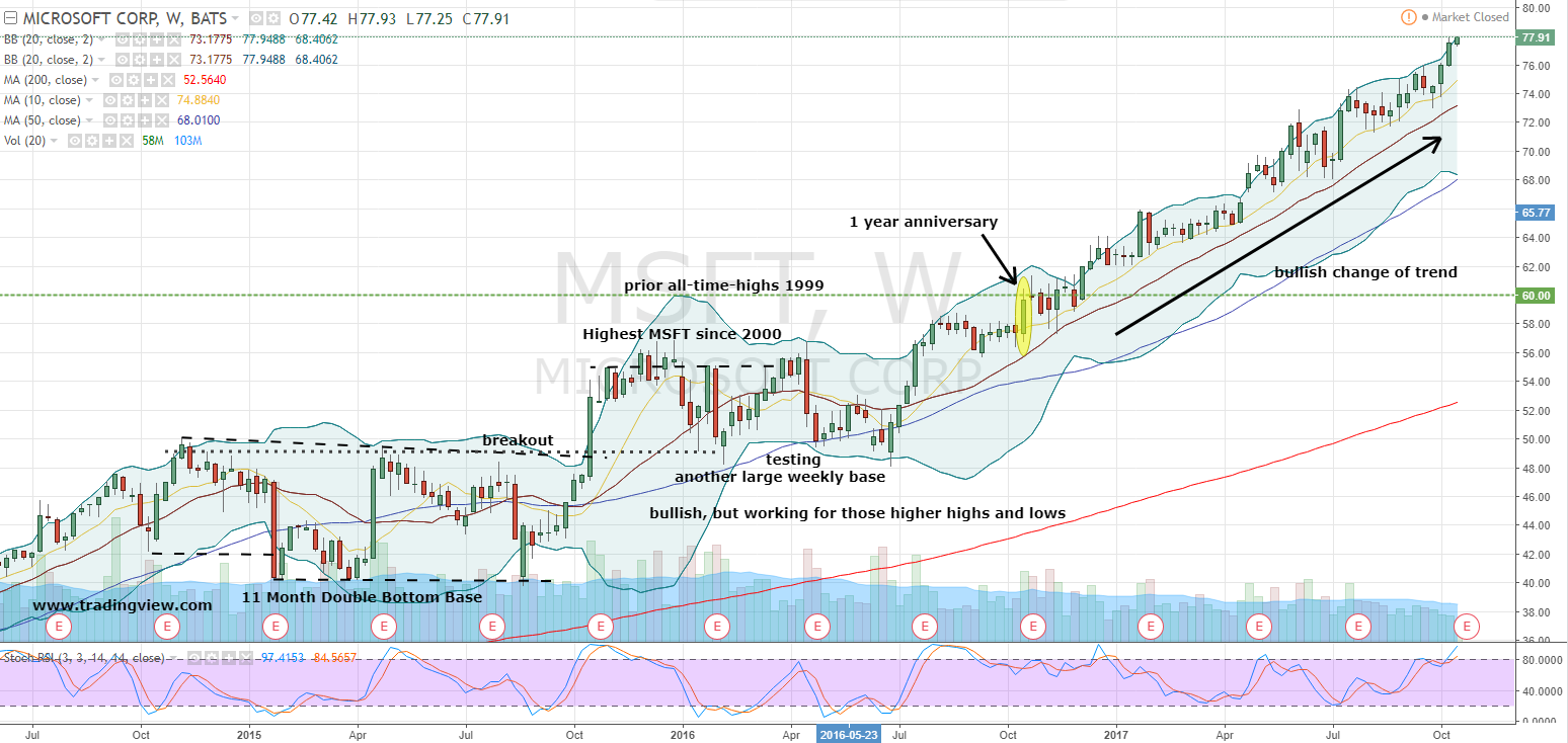 Msft Stock Quote Why Microsoft Corporation Stock Bulls Should Continue Their
