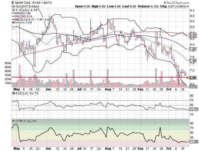 Sprint Corp (S)
