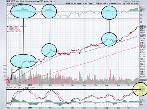 overbought dow jones stock chart