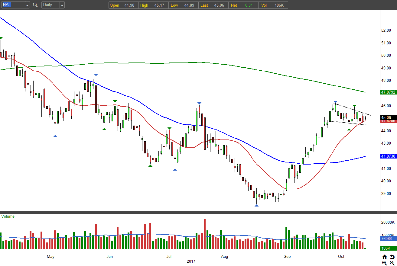 Energy Stocks on the Move: Halliburton Company (HAL)