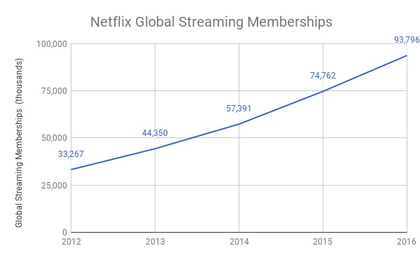 Netflix, Inc. (NFLX) Price Target Raised to $205.00