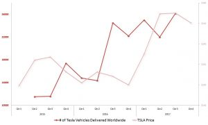 """Tesla Stock Quote Fair Tesla Inc Stock Is A """"sell"""" Now But Don't Give Up All Hope Yet"""