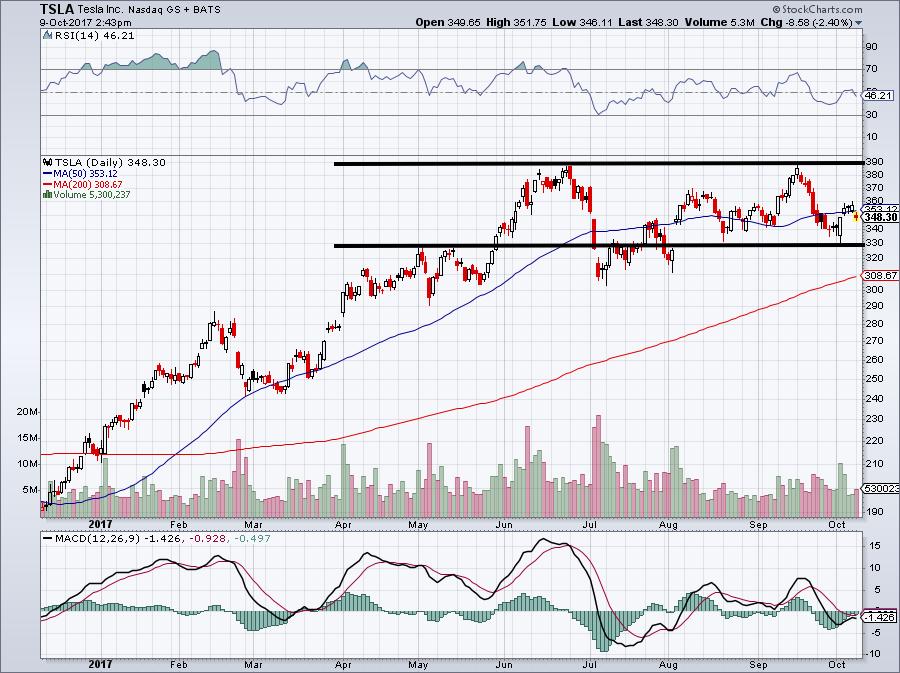 Tesla Stock Quote Will Tesla Inc Tsla Stock Really Climb To $500 Per Share