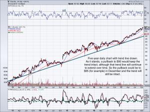 v stock chart