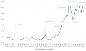 mass shootings, RGR stock