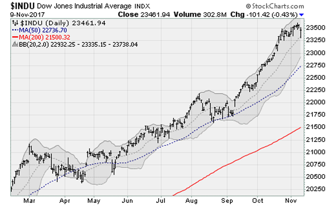How major USA stock indexes fared on Thursday