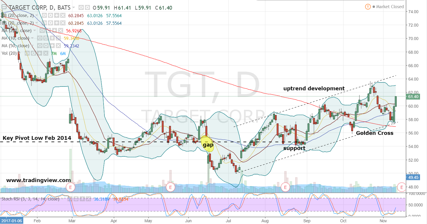 Long term Growth Analysis of Target Corporation (NYSE:TGT)