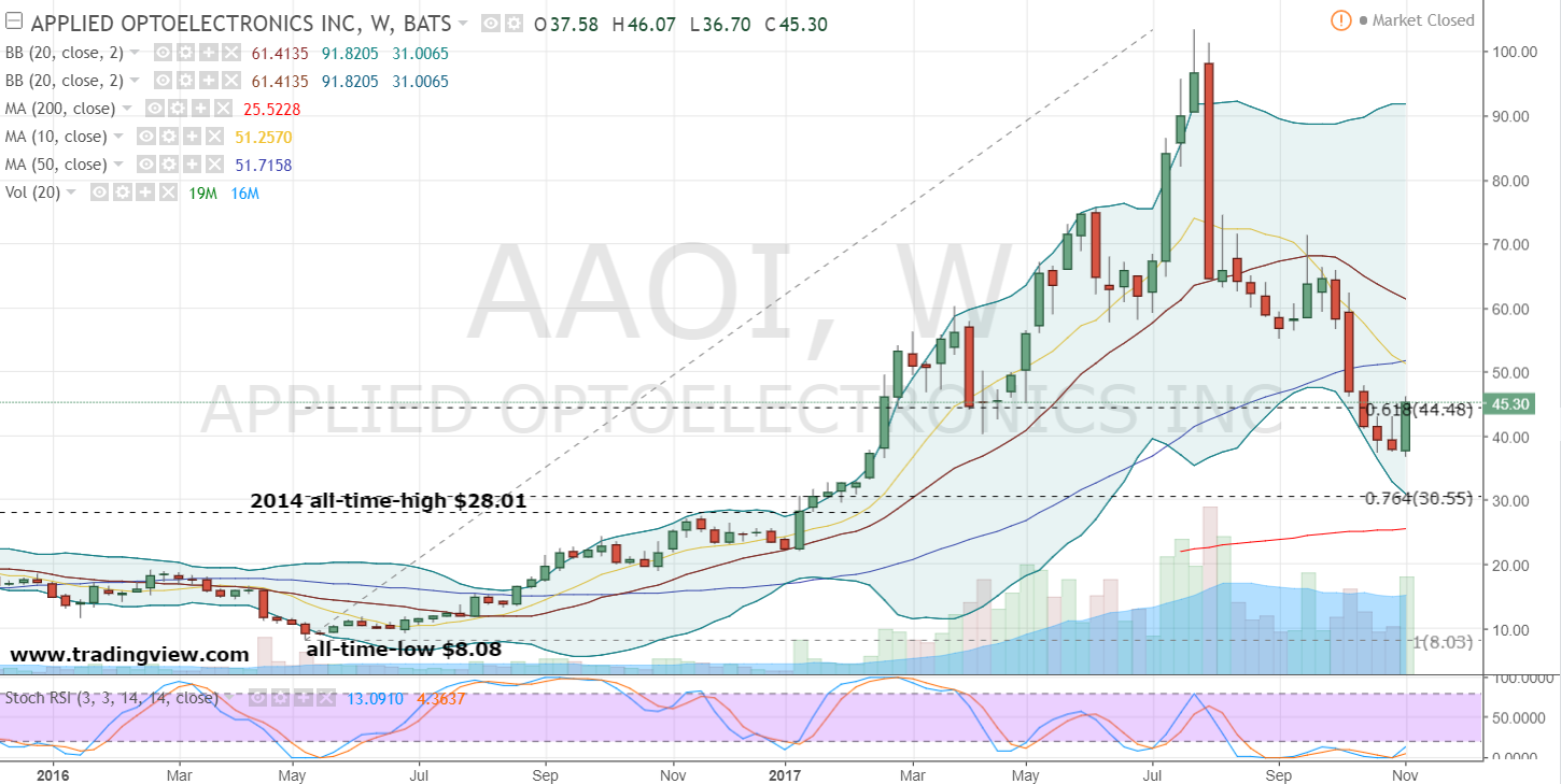 Applied Optoelectronics (AAOI) - Options Chain
