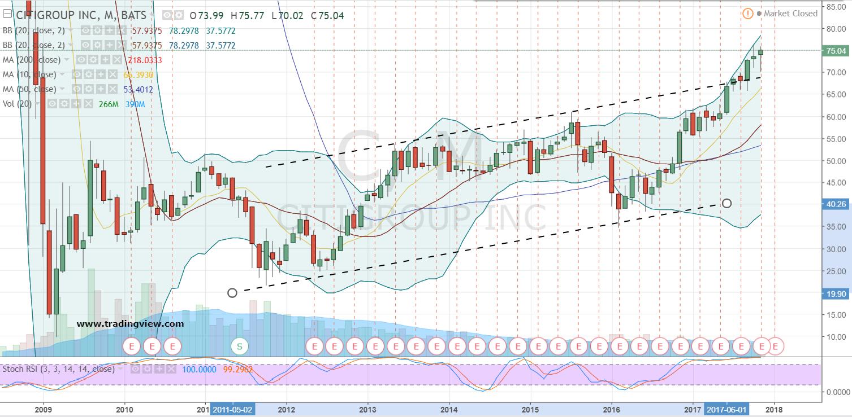C Stock Monthly Price Chart
