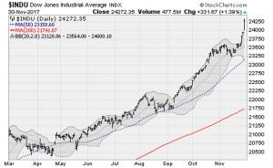 Dow Blitzes 24,000 on Tax Reform Hopes