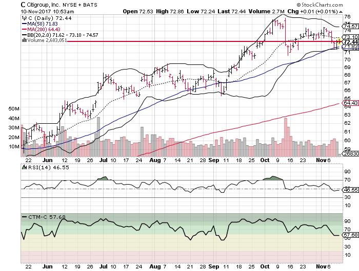 Citigroup Inc (C)