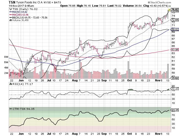 Tyson Foods, Inc. (TSN)