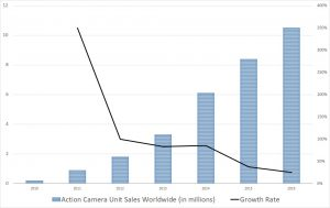 Action camera sales, GPRO stock