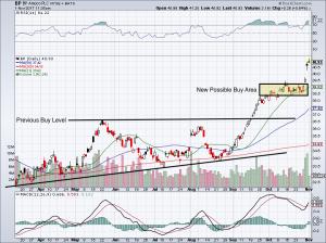 BP stock chart