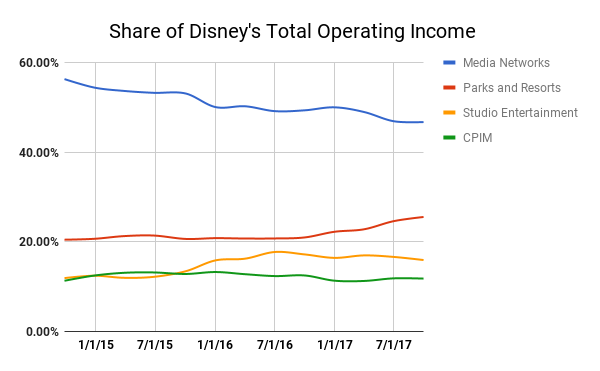 After a Lackluster 2017, Is It Time to Sell Walt Disney Stock?