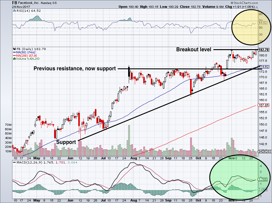 Fb Stock Why Facebook Inc Is On The Verge Of A Massive Breakout