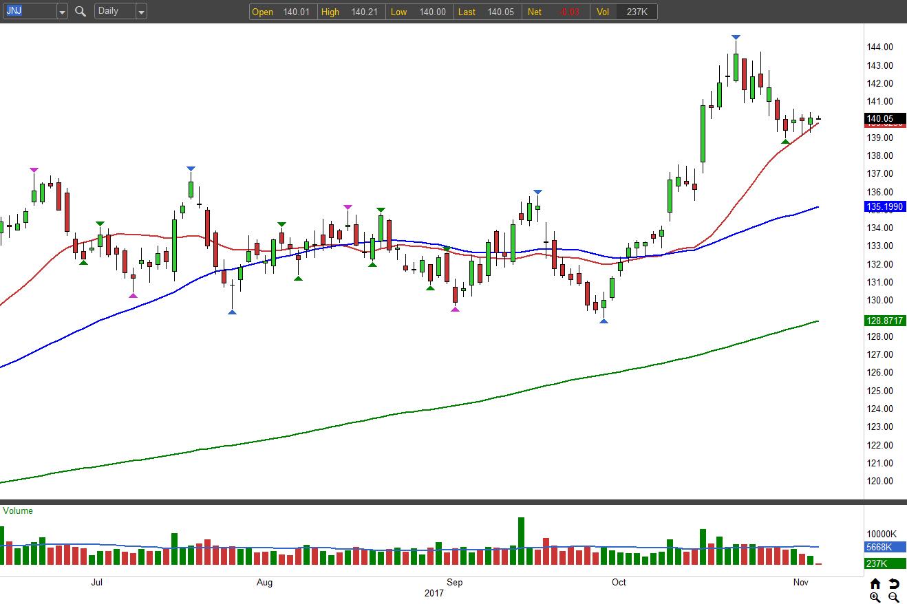 3 Stocks to Buy: Johnson & Johnson (JNJ)