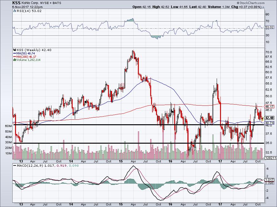 Retail Stocks to Watch: Kohl's (KSS)