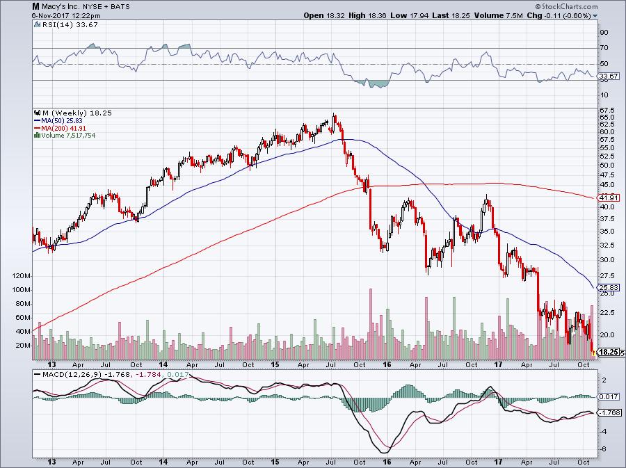 Retail Stocks to Watch: Macy's (M)