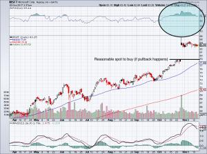 chart of MSFT stock price