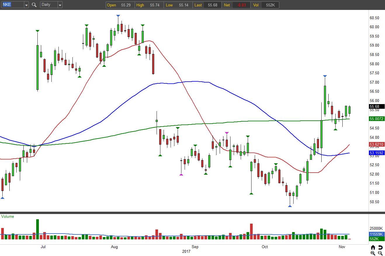 3 Stocks to Buy: Nike (NKE)