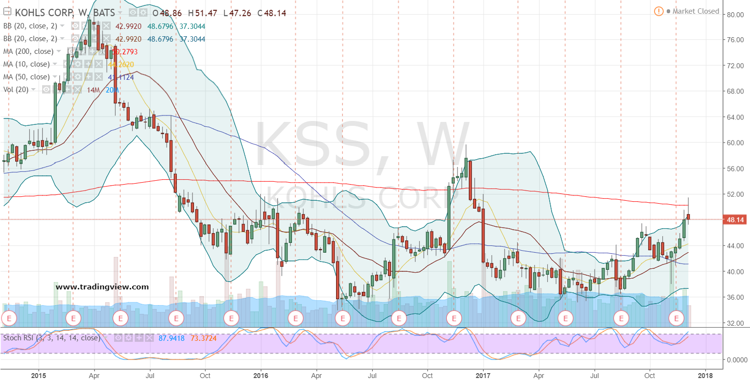 How Many Kohl's Corporation (NYSE:KSS)'s Analysts Are Bearish?
