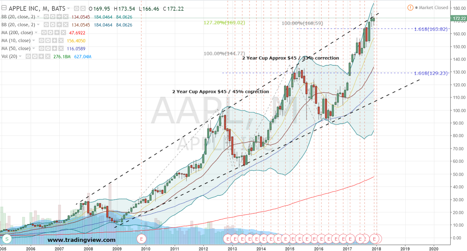 aapl apple chart investorplace established cautious bearish candle shares monthly months couple near ago looking