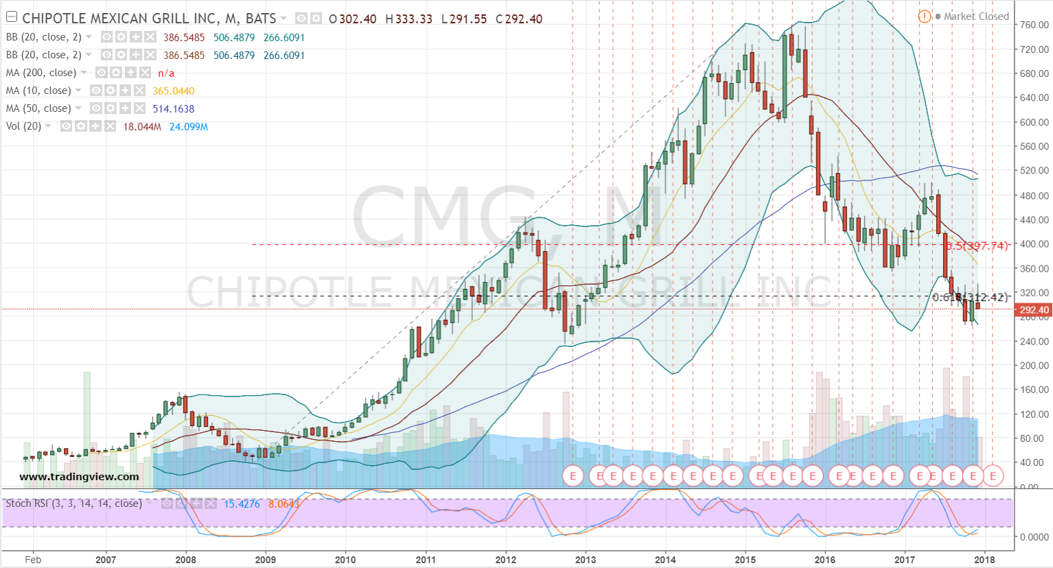 Cmg stock options