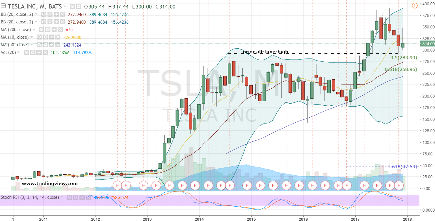 Unusual Volume Spikes For: Tesla Motors, Inc. (NASDAQ:TSLA)