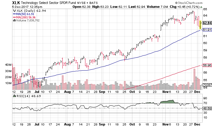 S&P Software & Srvs ETF SPDR (XSW): SuperTrend Above Stock Price