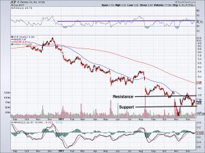 chart of JCP stock price