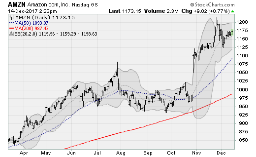 Net Neutrality Stocks:Amazon (AMZN)