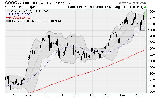 Net Neutrality Stocks:Alphabet (GOOG)