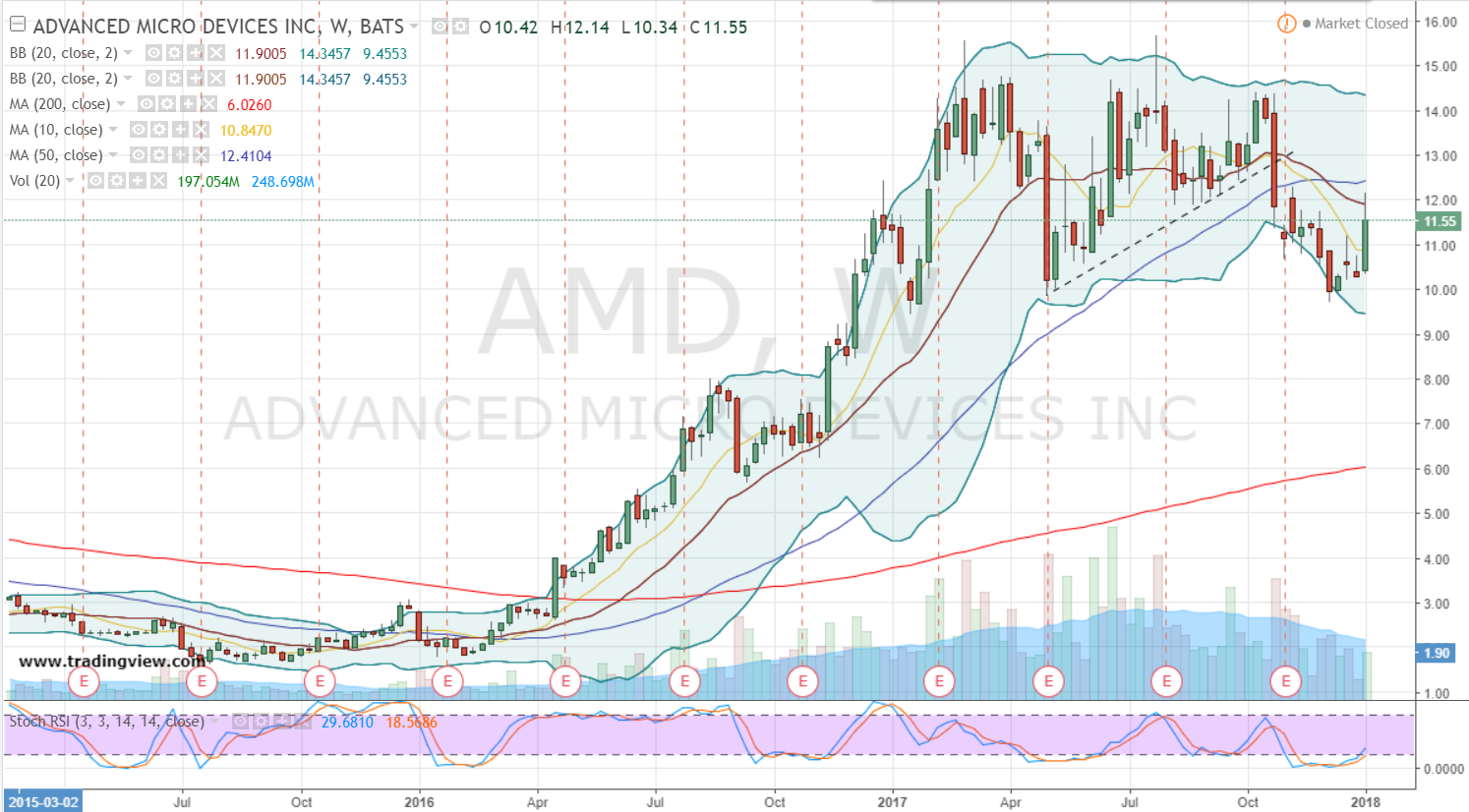 Advanced Micro Devices, Inc. (AMD) EPS Estimated At $0.02