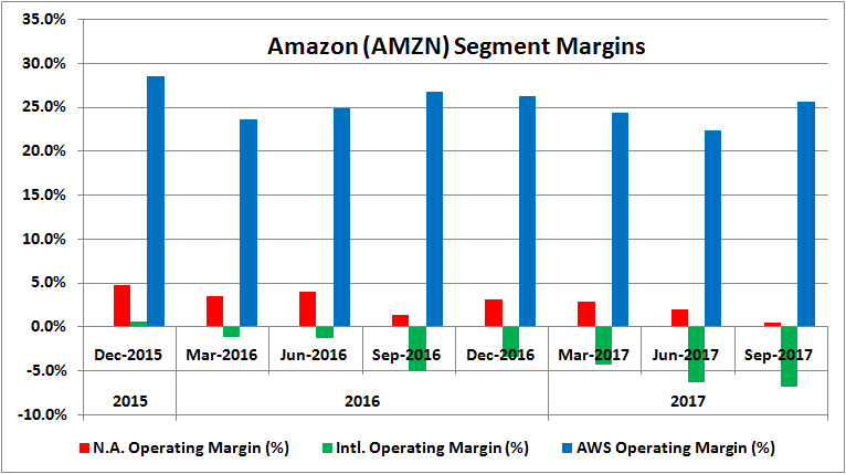 Amazon Com Inc Stock in 2017 Q3 Driven by Institutional Investors