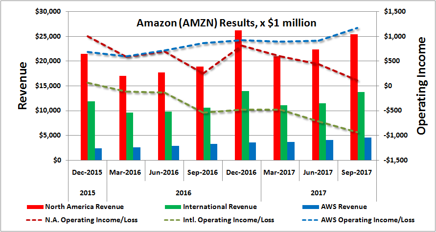 Amazon.com, Inc. (AMZN) Stocks Try To Grab Potentials - Weyerhaeuser Company (WY)